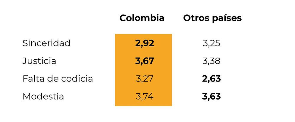 Indicador de honestidad de los colombianos