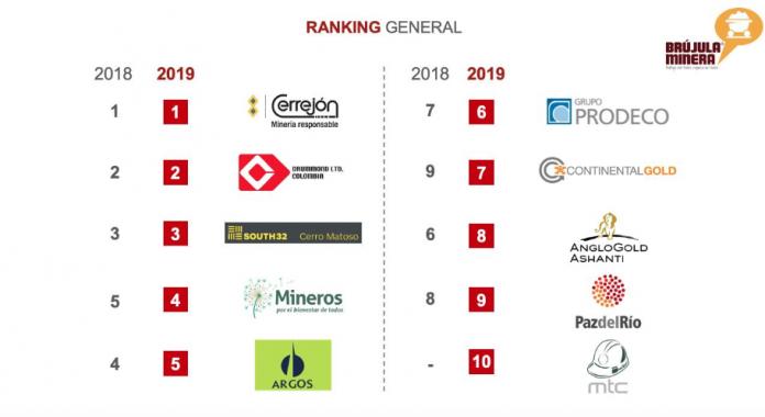 Las 10 empresas con mejor reputación en el sector minero de Colombia