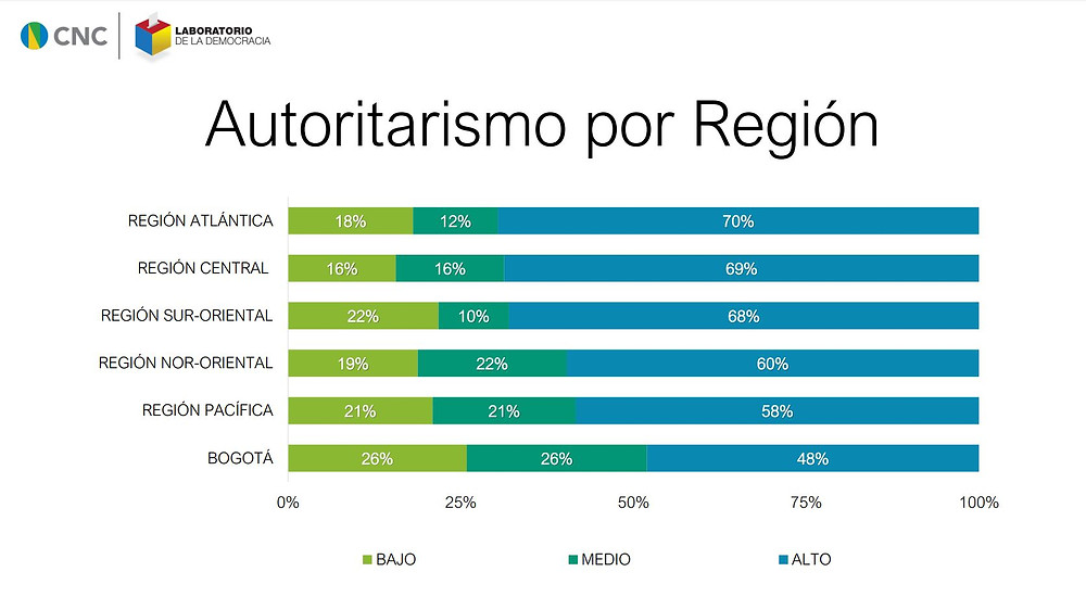Autoritarismo por región