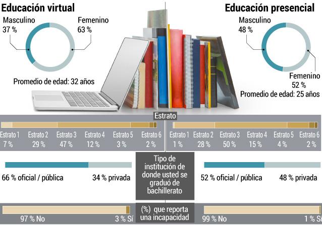Educación Virtual vs Presencial en Colombia