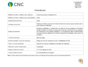 Ficha técnica Intención de voto Valledupar