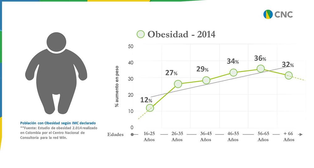 Población con Obesidad según IMC Declarado - 2014