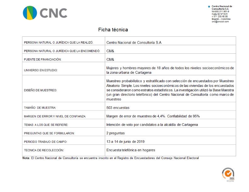 Ficha técnica intención de voto alcaldía de Cartagena 15-06-2019