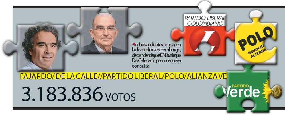 La Coalición Colombia: sin la fuerza suficiente