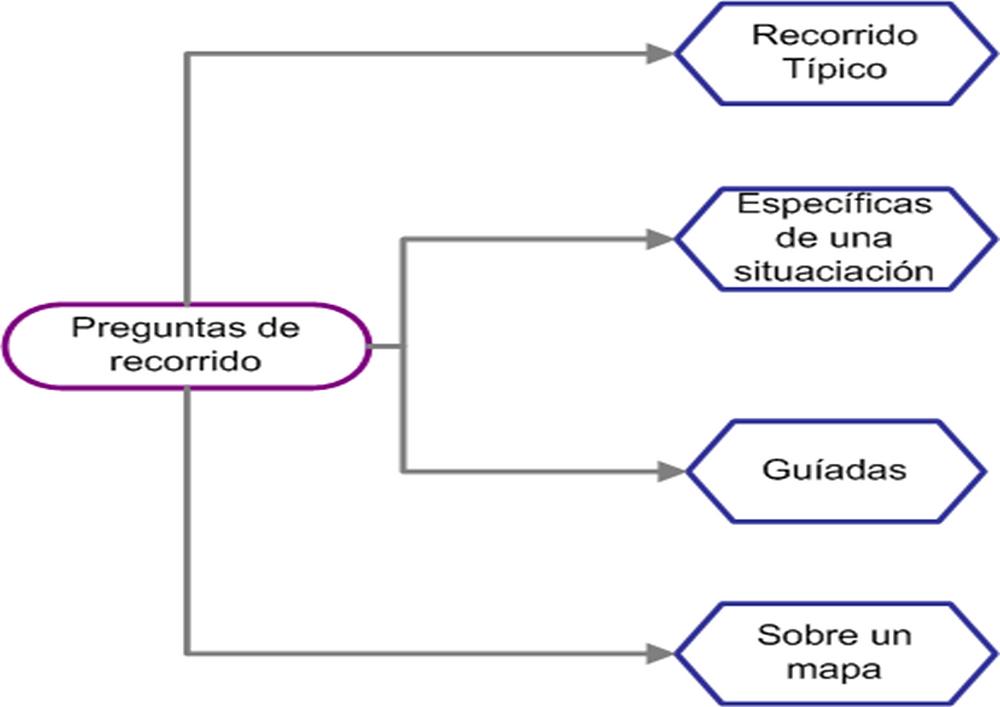 Entrevistas Etnográficas - CNC