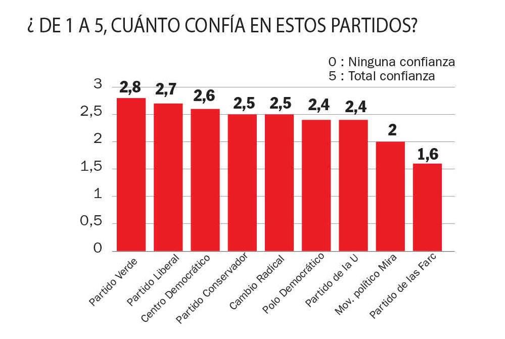 Ranking de los partidos políticos - Estudio de Intención de Voto