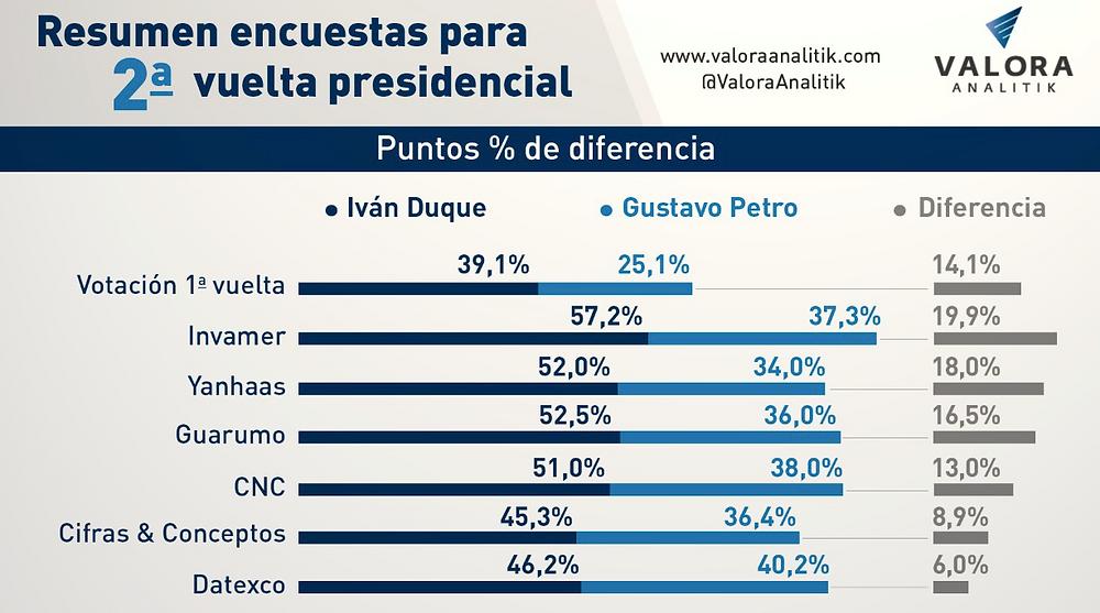Resumen encuestas para 2ª vuelta presidencial
