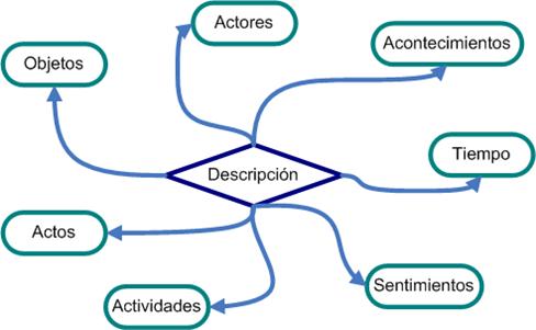 Descripción Etnográfica - CNC