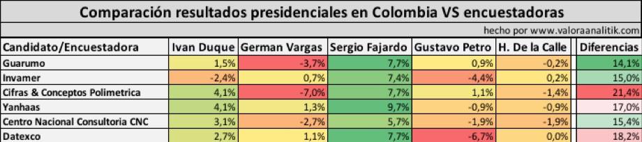 Comparativo resultados presidenciales en Colombia vs encuestadoras