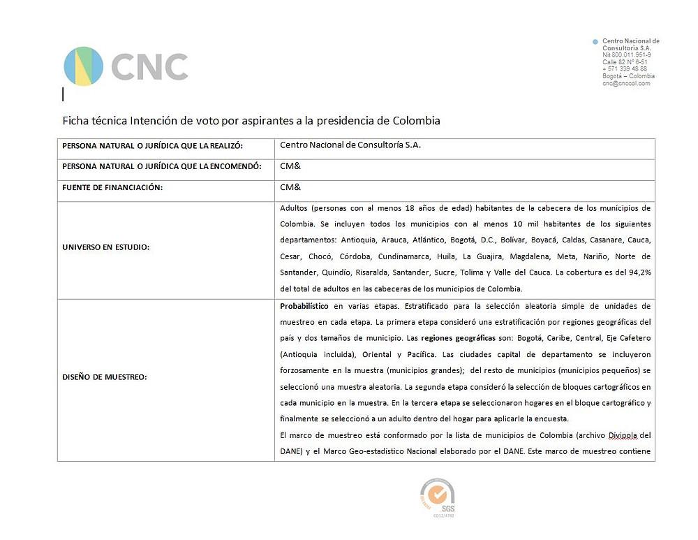 Ficha técnica Intención de voto presidenciales 22 de febrero de 2018