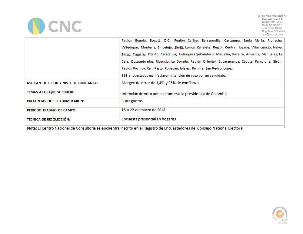Ficha técnica Intención de voto por aspirantes a la presidencia de Colombia Marzo 22 de 2018