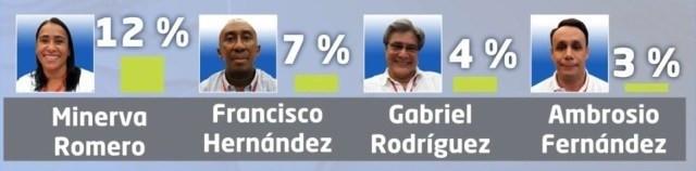 Intención de voto Cartagena