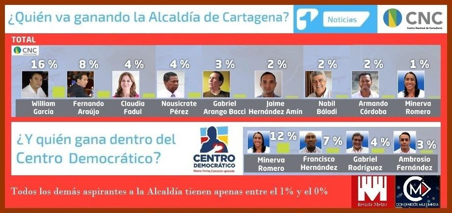 ¿Quien va ganado la Alcaldía de Cartagena?