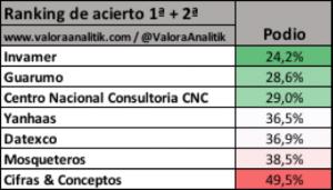 Ranking de acierto de encuestadoras 1ª y 2ª vuelta