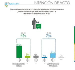 Intención de voto de los colombianos septiembre 2017