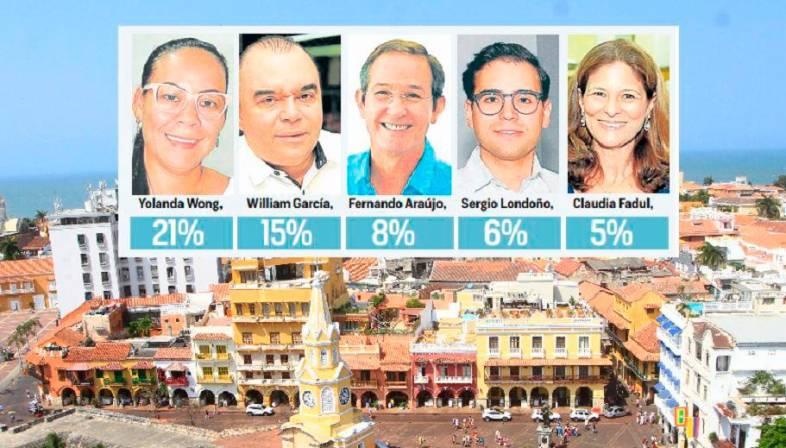 resultados Alcaldía de Cartagena
