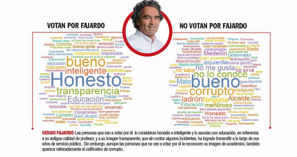 Hablan las palabras, así asocian los colombianos a los candidatos presidenciales