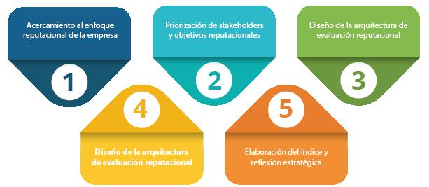 IGR - Plan de trabajo