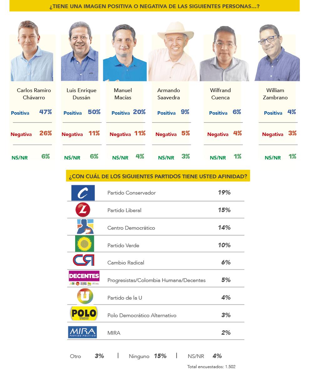 Imagen positiva de los candidatos a la gobernación del Huila