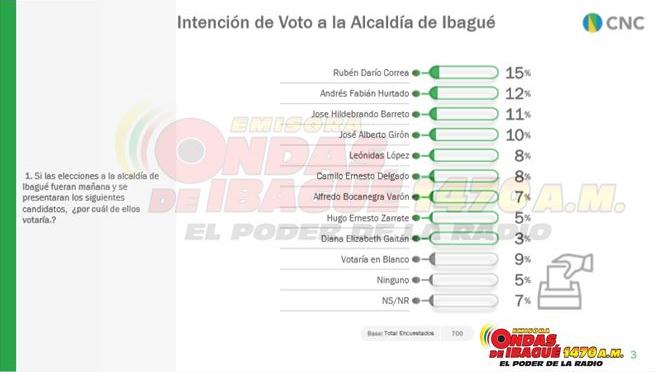 Intención de voto Alcaldía de Ibagué