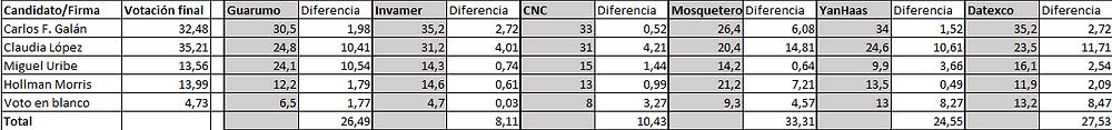 Ranking por Capitales Bogotá