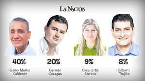 Intención de voto Alcaldía de Neiva Huila