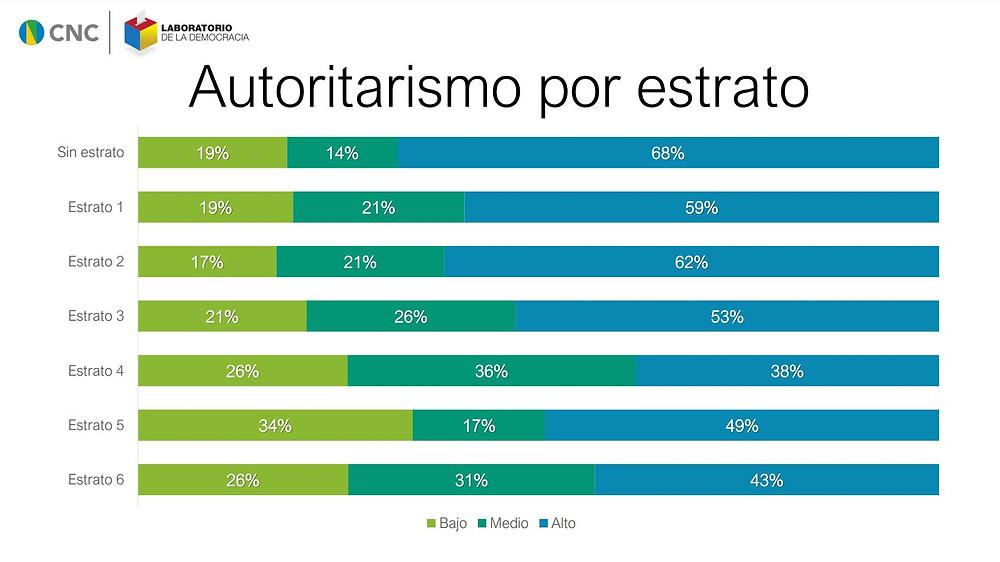 Autoritarismo por estrato
