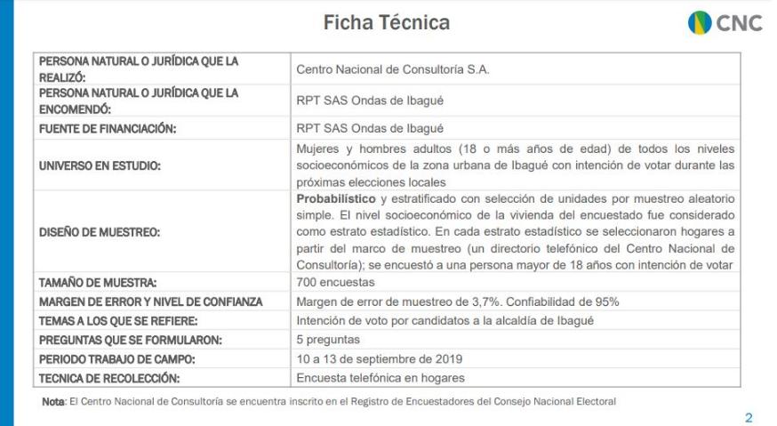 Ficha Técnica - Intención de voto Alcaldía de Ibagué