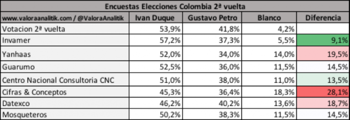 Encuestas elecciones Colombia 2ª vuelta