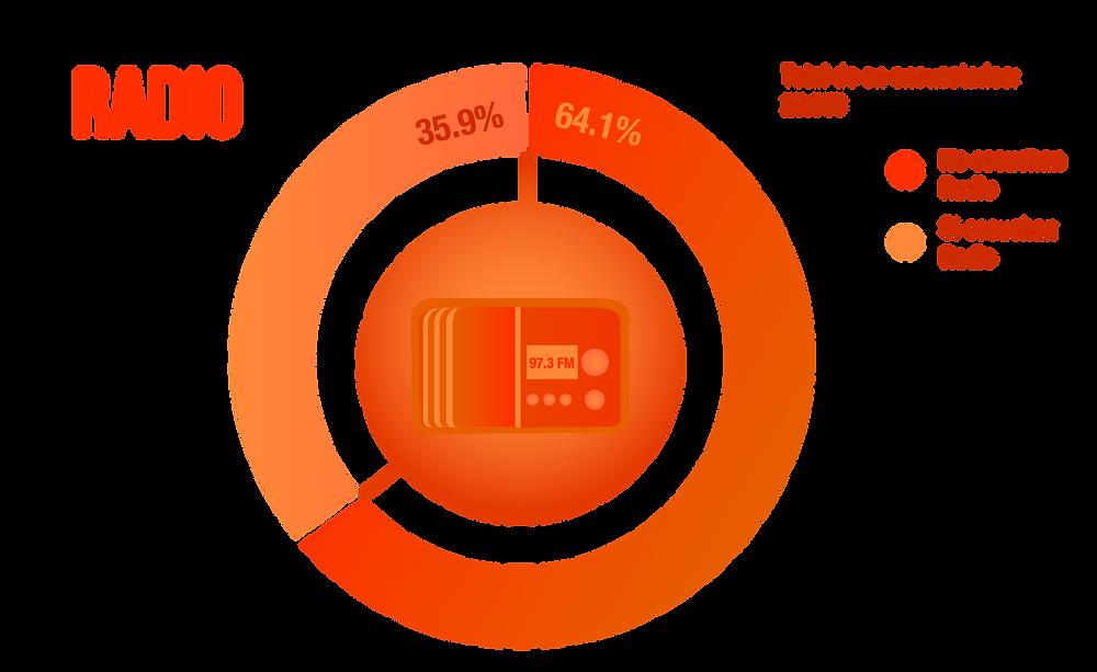 Consumo de la radio en los colombianos