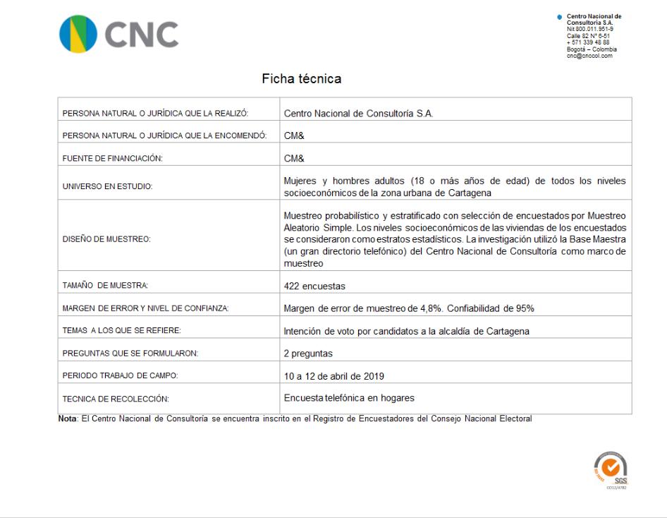 Ficha Técnica Preferencias electorales a la alcaldía de Cartagena