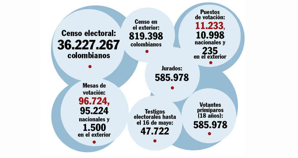 Cifras del proceso electoral