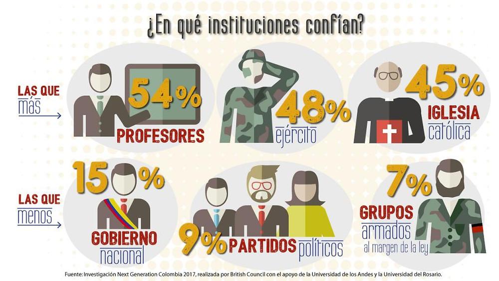 ¿En qué instituciones confían?