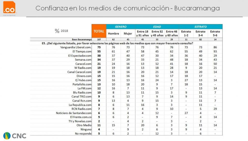 Confianza en los medios de comunicación - Bucaramanga