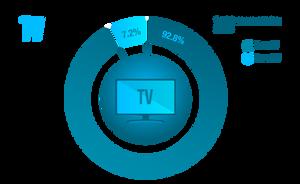 Consumo de la televisión en los colombianos