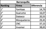 Ranking Por Capitales - Barranquilla