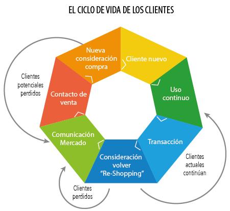 Ciclo de vida de los clientes