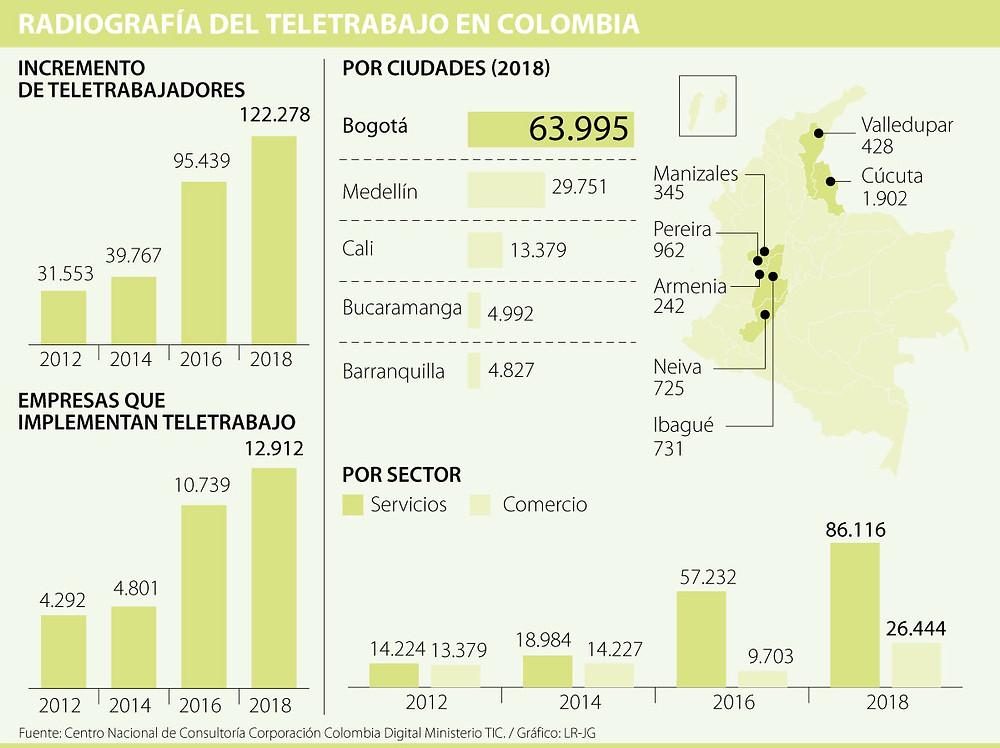 Radiografía del teletrabajo en Colombia