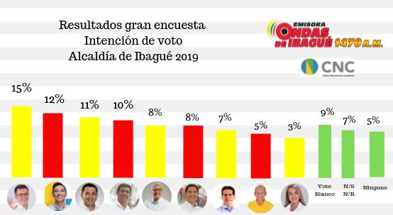 Resultados de la intención de voto de Ibagué