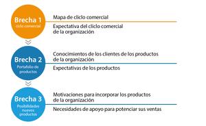 B2B - Servicio Comercial