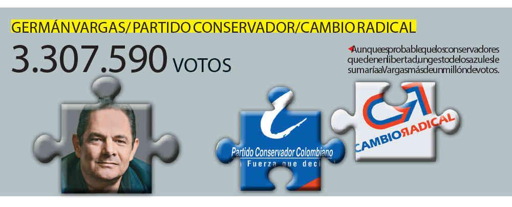 Vargas y los conservadores: los azules suman poco