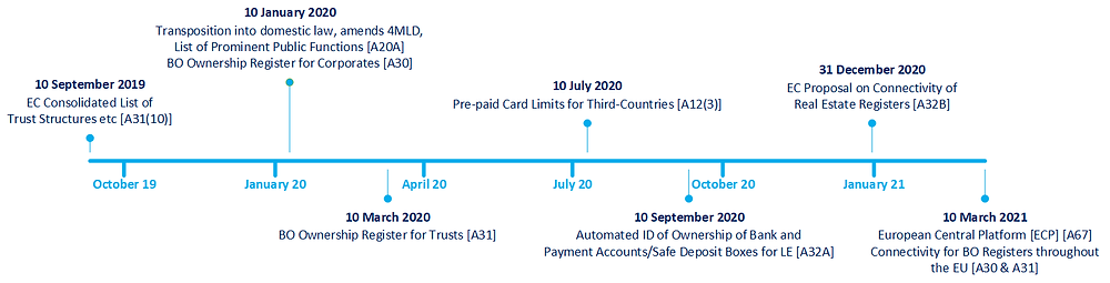 5th Money Laundering Directive Timeline