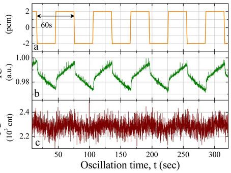 PUBLISHED: Our new paper on very cool experiments and beautiful analysis methods in CEA zero power r
