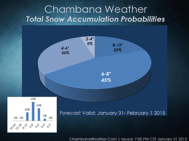 "6-8"" snow accumulations continue to look likely in Champaign-Urbana"