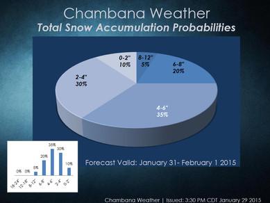 Probabilistic Snow Accumulation Forecasting