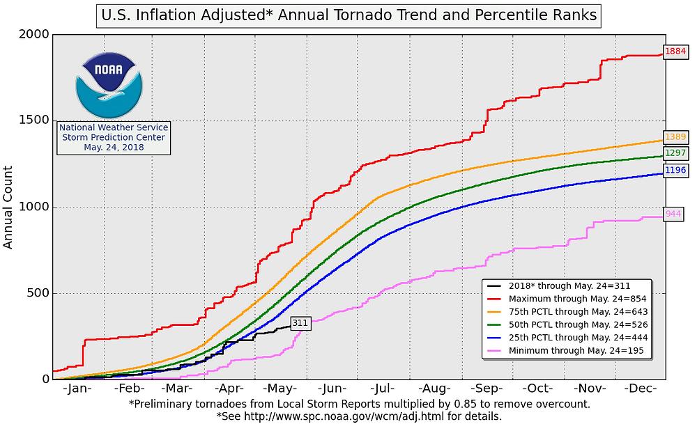 2018 Tornado Trend