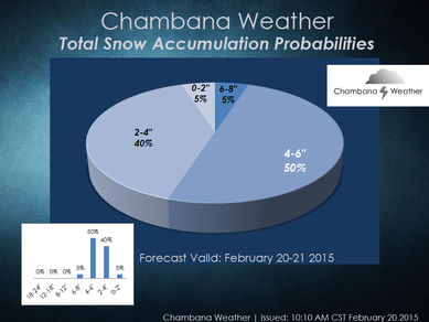 """Highest accumulation probabilities upgraded to 4-6"""""""