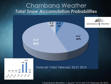 """High probabilities of 2-4""""+ snow accumulation Friday night and Saturday"""