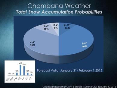 January 31 - February 1st Accumulating Snow Forecast