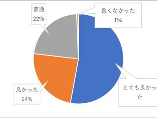 感想/滝井高校の生徒さん